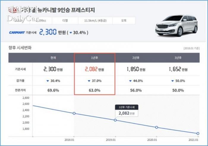 카마트, 차량 정보 솔루션 '오토뷰로' 출시..중고차 시장 투명...