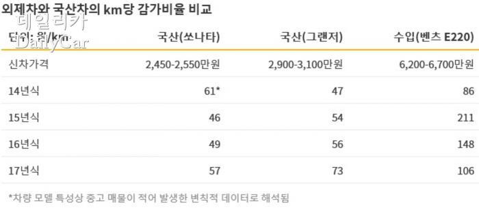 외제차와 국산차의 km당 감가비율 비교(밸류챔피언)